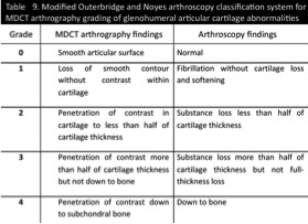 MDCT Anthrography of the Abnormal Shoulder