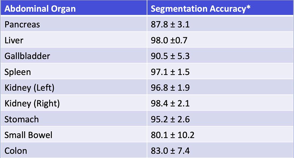 Multi-Organ Segmentation