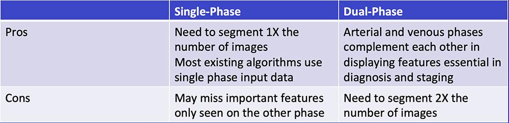 Single-Phase vs. Dual-Phase
