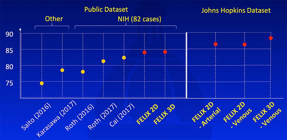 Johns Hopkins Dataset