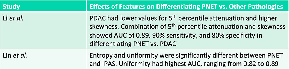 Differentiation of PNET vs. PDAC vs. IPAS