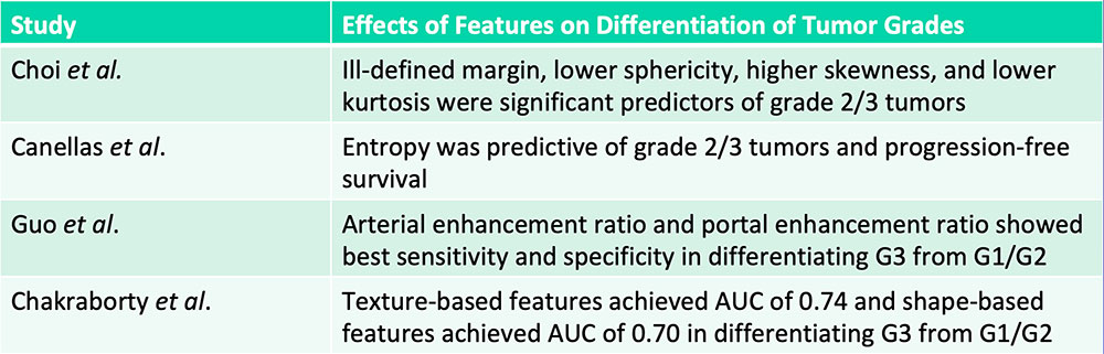 Differentiation of Pancreatic Neuroendocrine Tumor Grades