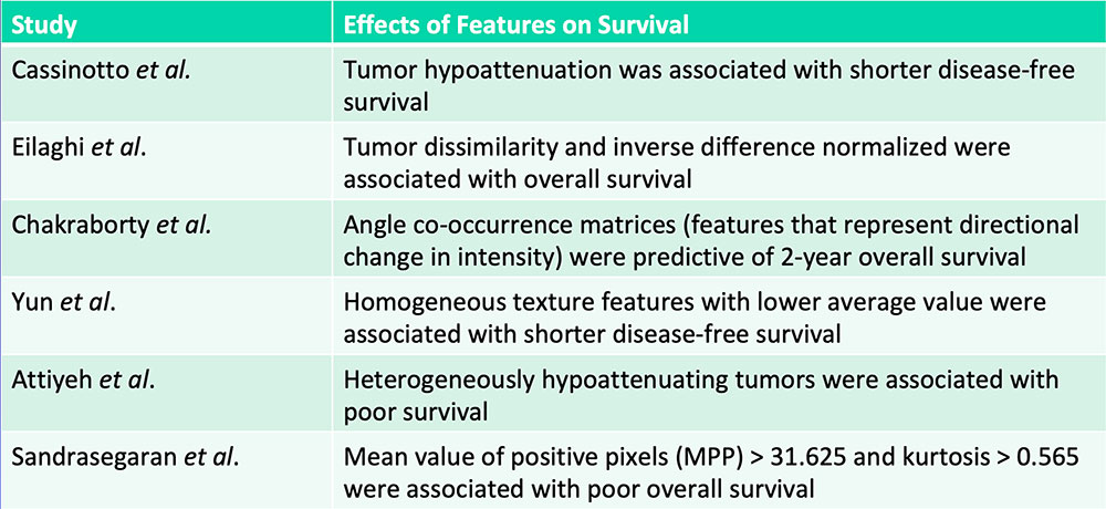 Tumor hypoattenuation and tumor heterogeneity